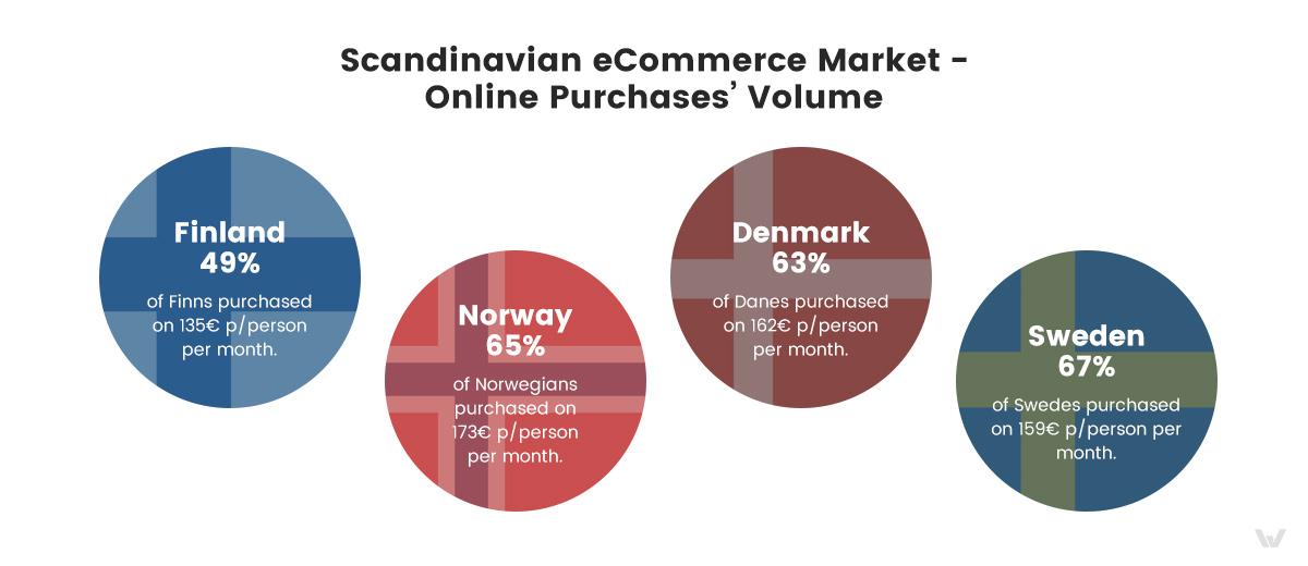 Scandinavian eCommerce Market - Online Purchases' Volume