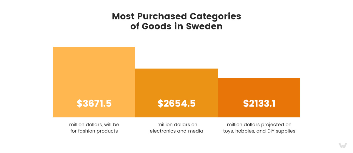 Most Purchased Categories of Goods in Sweden