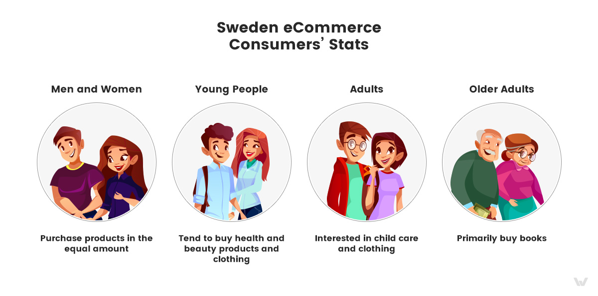 Sweden eCommerce Consumers' Stats