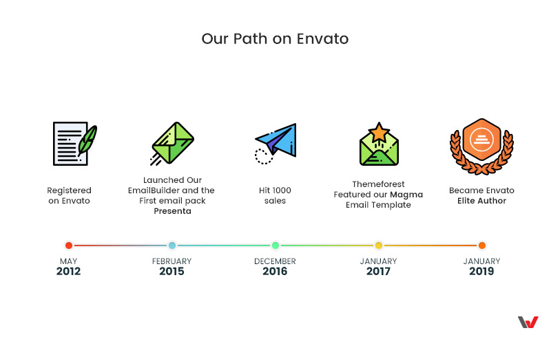 WEB4PRO Path on Envato