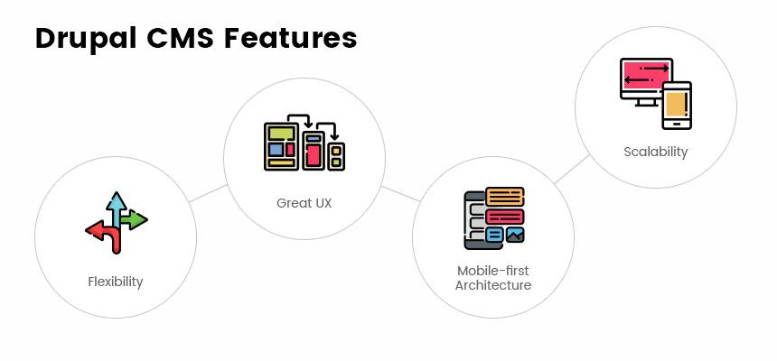 Drupal CMS Features