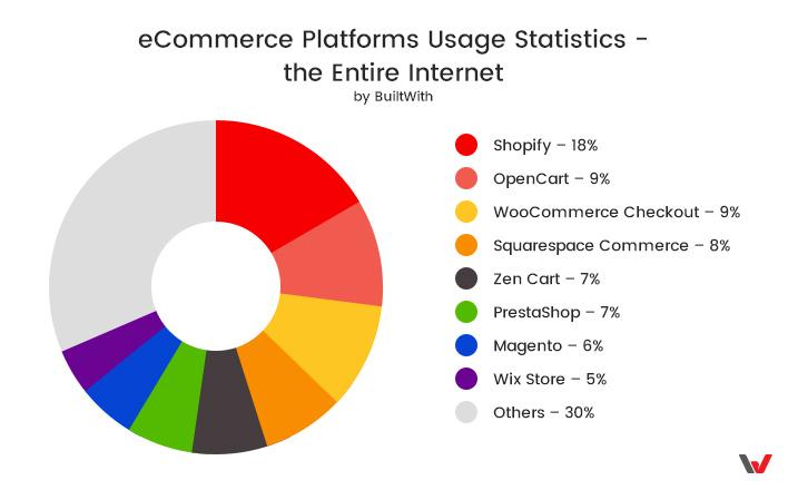 BuiltWith Platforms' Statistics