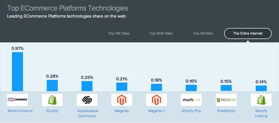 SimilarTech Platforms' Infographics