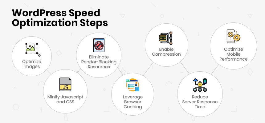 WordPress Speed Optimization Steps