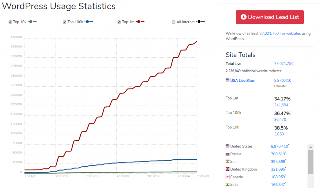 WordPress: BuiltWith Statistics