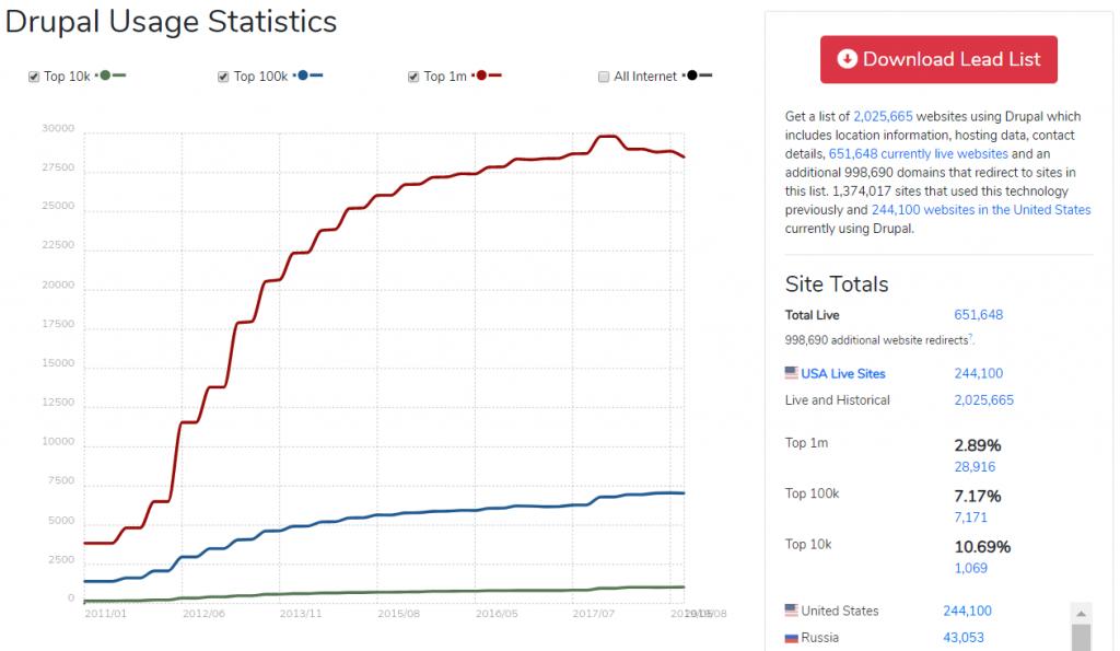 Drupal: BuiltWith Statistics
