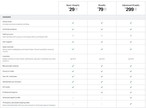 Shopify plans comparison