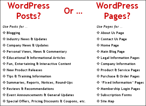 When To Use WordPress Pages Or Posts