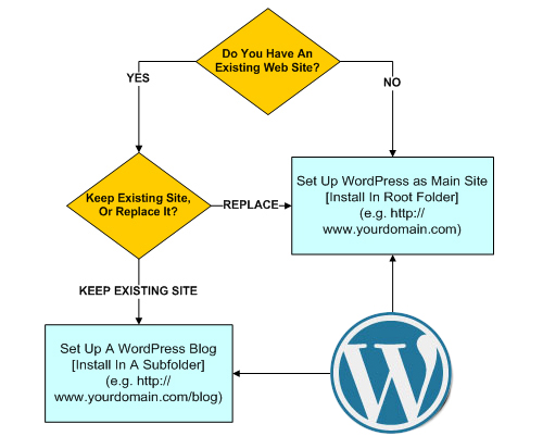 How to set up a WordPress website or blog on your domain