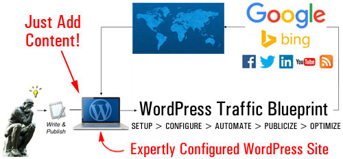 Generating new traffic automatically with WordPress is a process that requires expertise