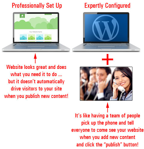 A professional website gives you a professional web presence, but an expertly configured website gives you a professional web presence and online business marketing automation.