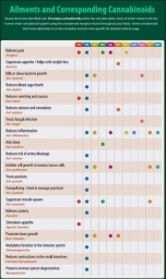 AILMENTS AND CORRESPONDING CANNABINOIDS