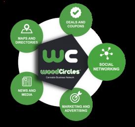 WeedCircles-Circles.png