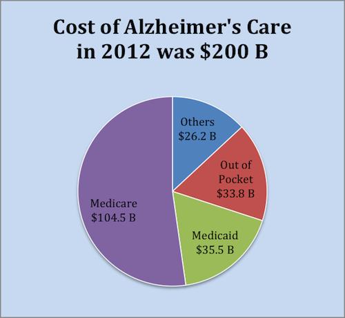 Alzheimer's Expense