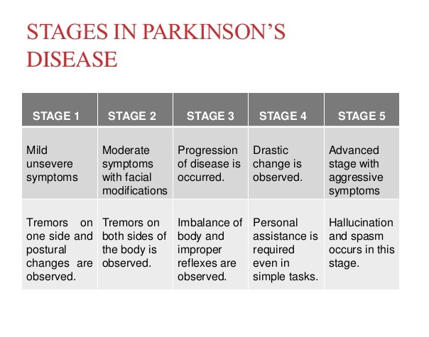 Parkinson's stages