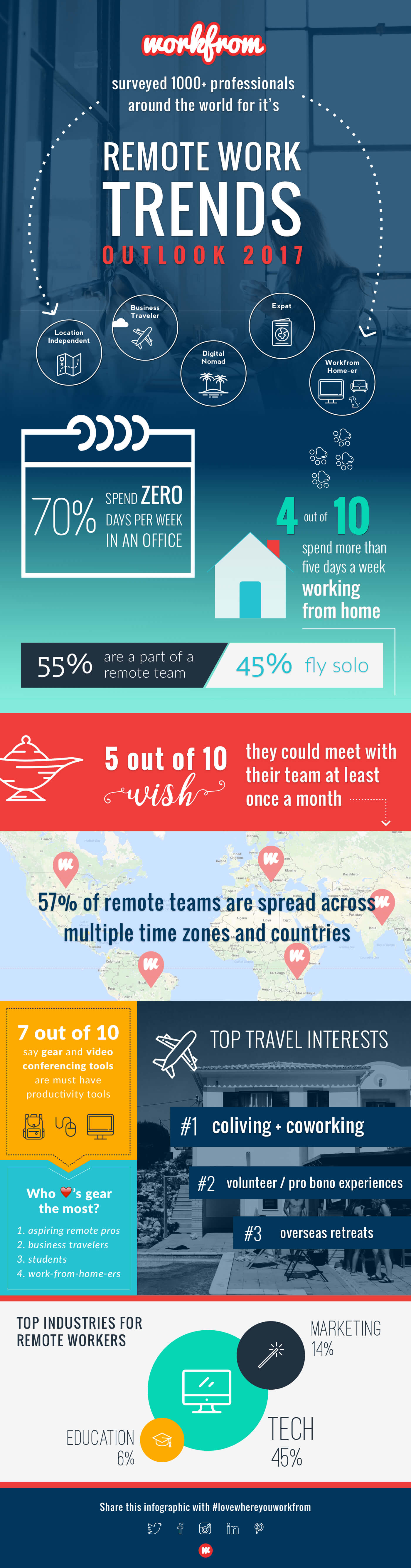 Remote Work Trends Survey Infographic