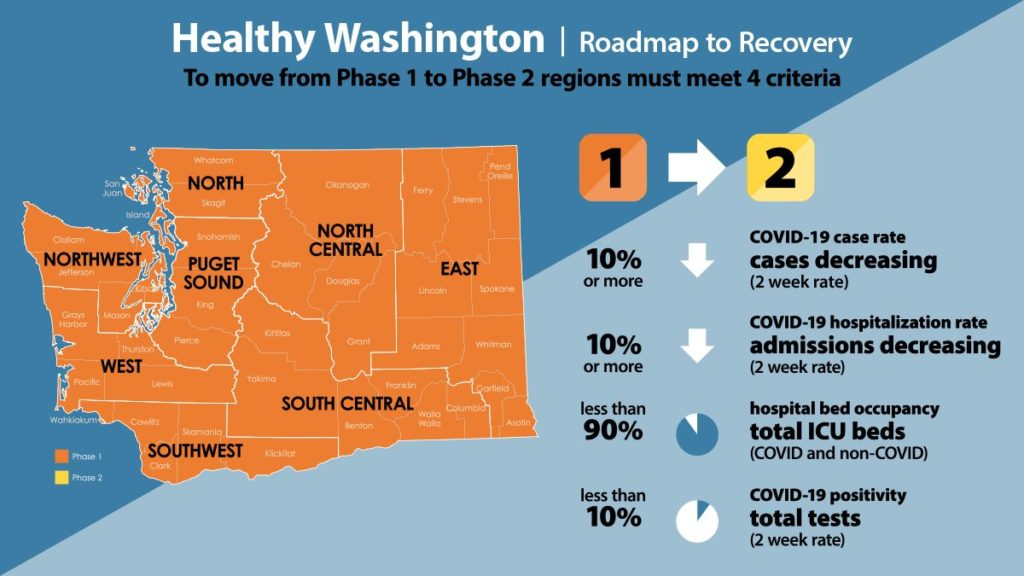 picture of the regions and metrics for the healthy washington plan