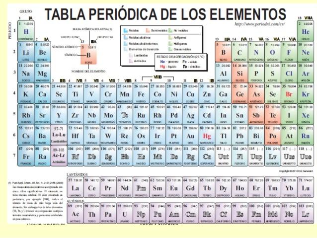 Tabla peri dica de los elementos quimica para noniis de 4 curso los tabla peridica de los elementos urtaz Choice Image