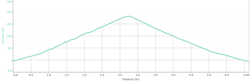 Elevation profile of cross-country hike to Little Bridge Canyon in Death Valley