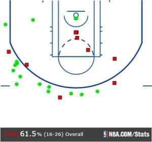 Curry Shot Plot Pels (11-7)