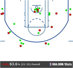 klay-shot-plot