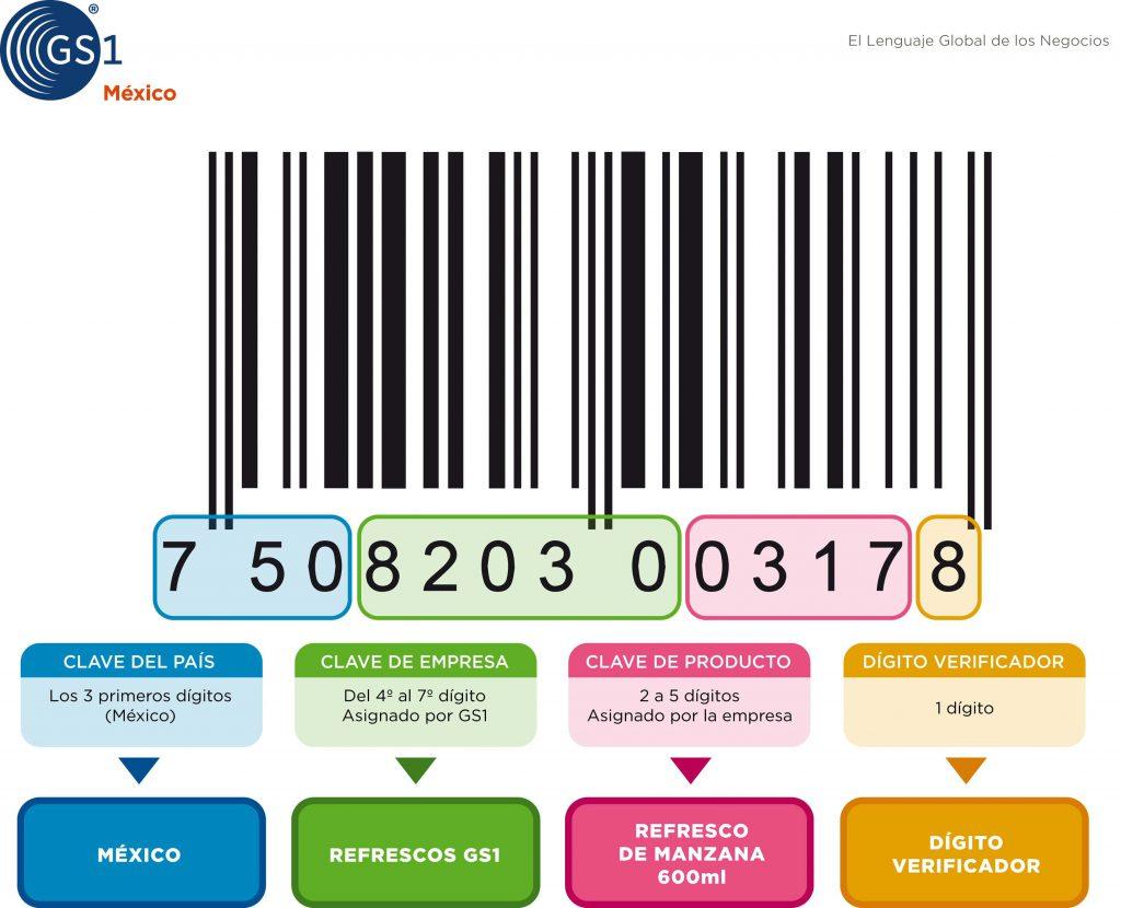Diagrama Código de Barras GS!