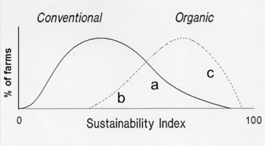 Figure 1. Hypothetical distribution of organic and conventional farms on a hypothetical sustainability index.