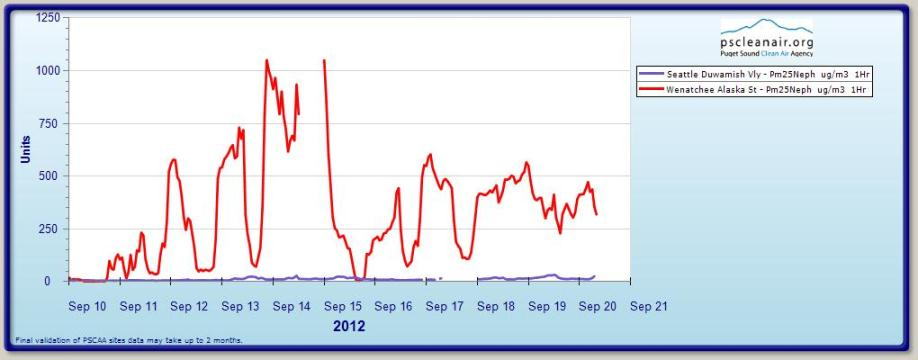 Source: Puget Sound Clean Air Authority, Accessed 9/20/12 at 10am