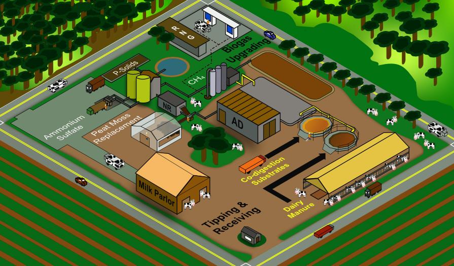 Dairy Waste Biorefinery infographic