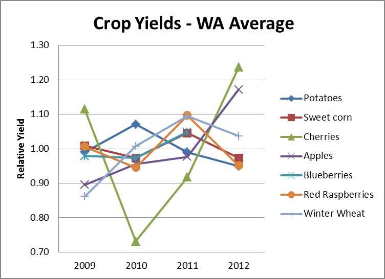 Crop Yields