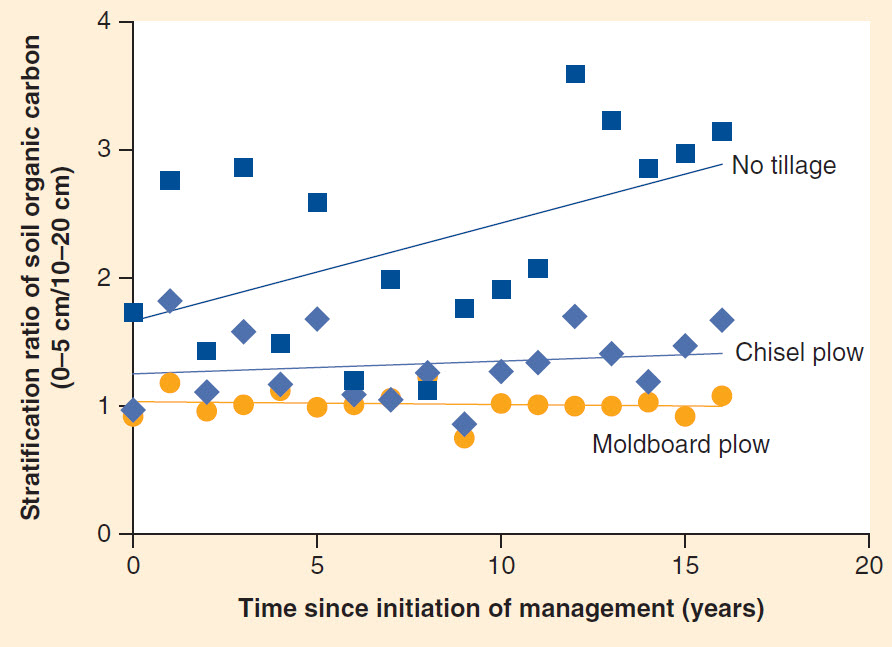 Change in stratification ratio of soil organic carbon with time under different tillage systems in Spain (from Franzluebbers, 2013)