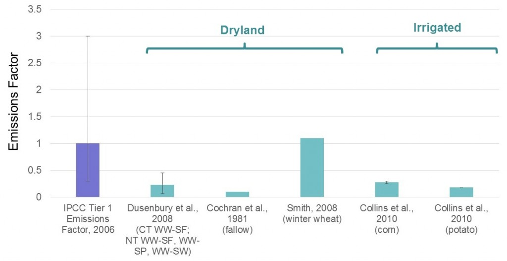"""Error bars on this graph represent uncertainty range (IPCC) and ranges across multiple crop rotations and N levels (others). For detailed notes and further explanation of the graph, see the webinar """"Nitrous Oxide Emissions in Inland Pacific Northwest Cropping Systems"""" http://csanr.wsu.edu/webinars/pnw-ag-and-climate-change/ ."""