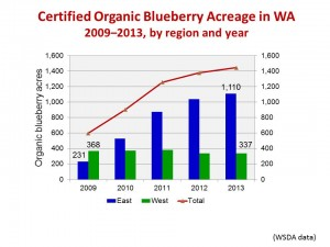 Growth of organic acreage: eastern WA vs western WA.  Table: D. Granatstein.