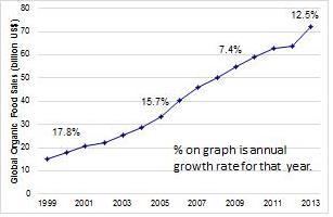 Figure 1. Estimated global retail organic food sales, 1999-2013 (Sahota, 2015).