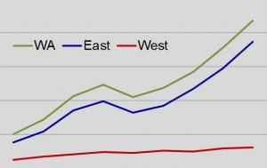 Figure 2. Trend for farmgate organic sales in Washington State, comparing eastern vs western Washington counties.