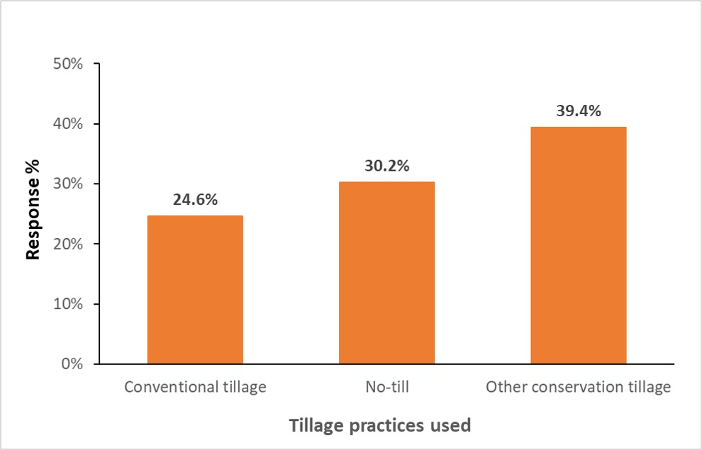 Bar graph displaying Tillage practices used on x axis, Response % on y axis. Conventional tillage bar is 24.6%; No-till bar is 30.2%; Other conservation tillage 39.4%