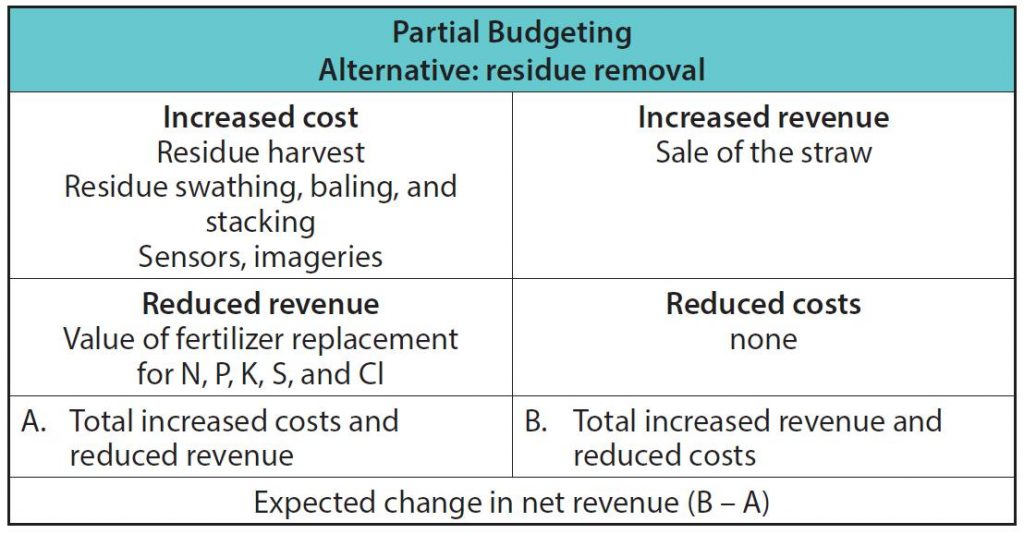 """Table heading is """"Partial budgeting Alternative: residue removal."""" There are 2 columns and 4 rows under the heading. Top row, column 1: Increased cost - residue harvest, residue swathing, baling, and stacking, sensors, imageries. Top row, column 2: Increased revenue, sale of the straw. 2nd row, column 1: Reduced revenue: value of fertilizer replacement for N, P, K, S and Cl. 2nd row, column 2: Reduced costs: none. 3rd row, column 1: A. Total increased costs and reduced revenue. 3rd row, column 2: B. Total increased revenue and reduced costs. 4th row (no columns) Expected change in net revenue (B-A)"""