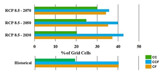 Horizontal bar graph showing RCP 8.5-2070, RCP 8.5-2050, RCP 8.5-2030, and historical % of Grid Cells. Legend includes CC (continuous cropping), CCF (annual crop/fallow transition) and CF (crop/fallow)