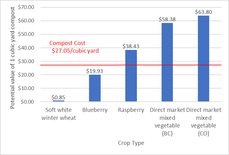 Bar graph showing potential value of compost to five crop classes.