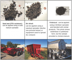 Texture of manure in semi-wet, air dried and pelletized forms, and appropriate delivery devices..