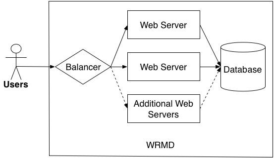 wrmd servers