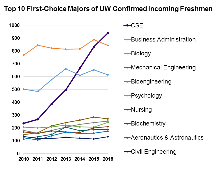 Graph showing growth of CSE as top-choice major of UW incoming freshmen