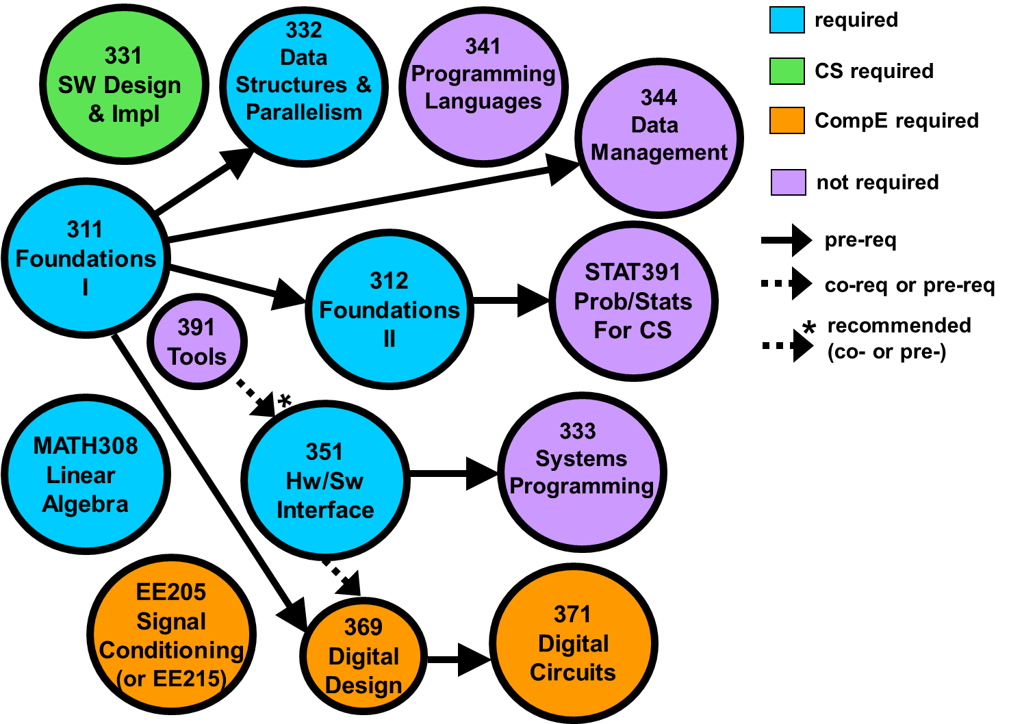 Degree Requirements Computer Science Engineering 4 Year Plan Electrical Curriculum