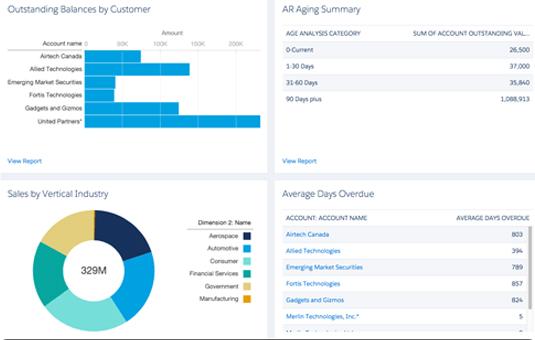 Data Report and Analytics