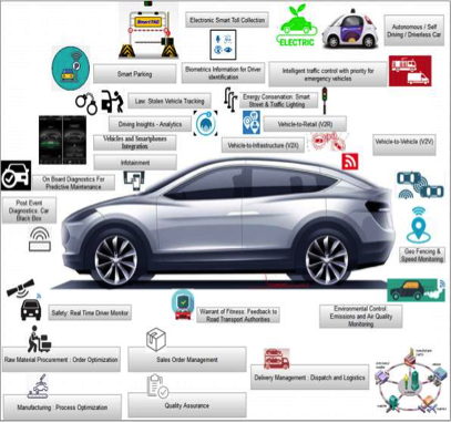 A picture of the different IoT applications in a car