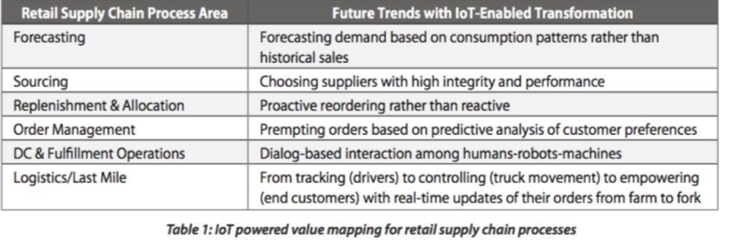 A table displaying facts about smart supply chain technology