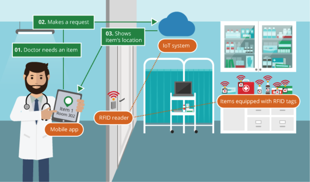 A representation of IoT medical devices in the hospital