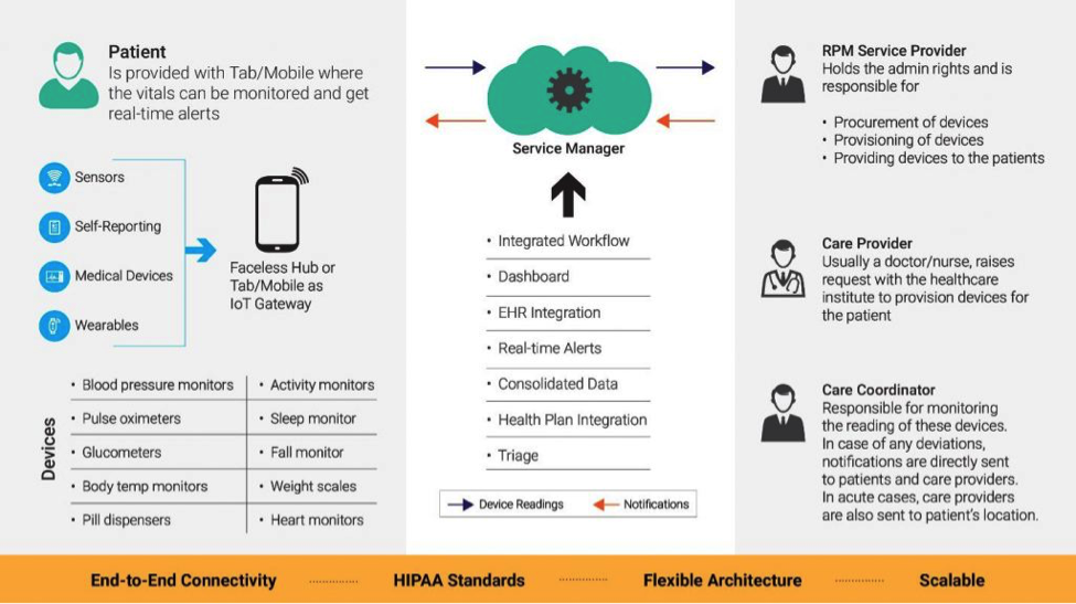 a graphic diagram of IoT in medical applications