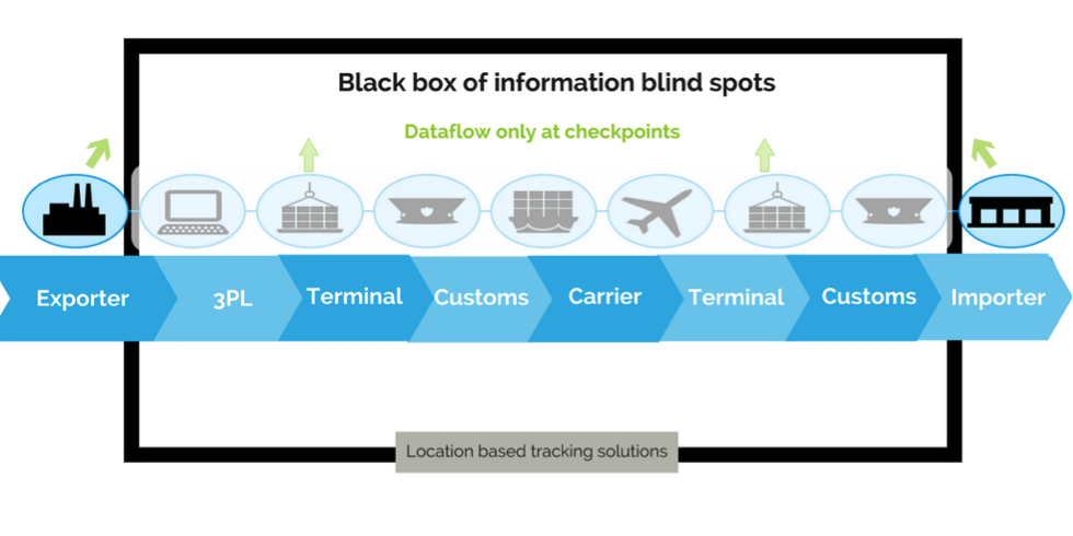 An infographic of before IoT solutions in location based tracking technology