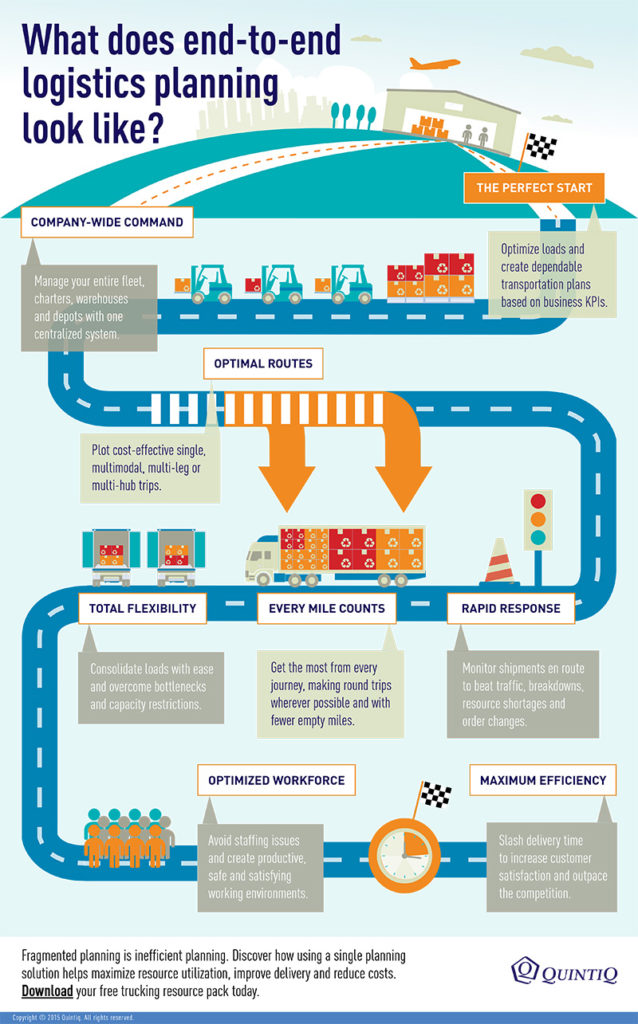 an infographic of logistics planning using IoT